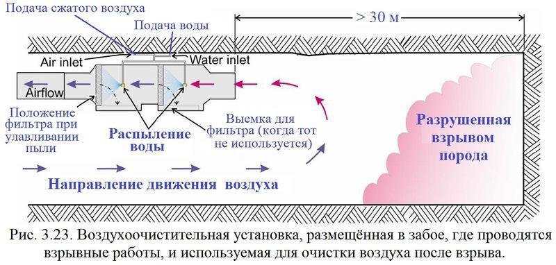 Файл:Обеспыливание 2012 Рис. 03.23.jpg