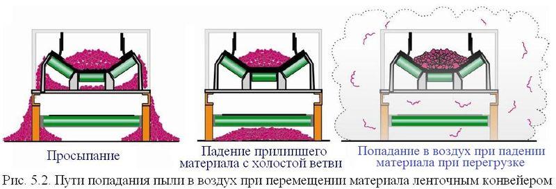 Файл:Обеспыливание 2012 Рис. 05.02.JPG