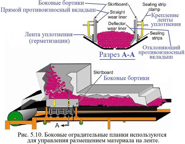 Файл:Обеспыливание 2012 Рис. 05.10.jpg