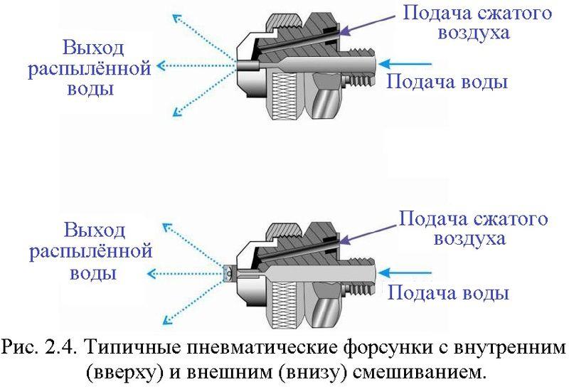 Файл:Обеспыливание 2012 Рис. 02.04.jpg