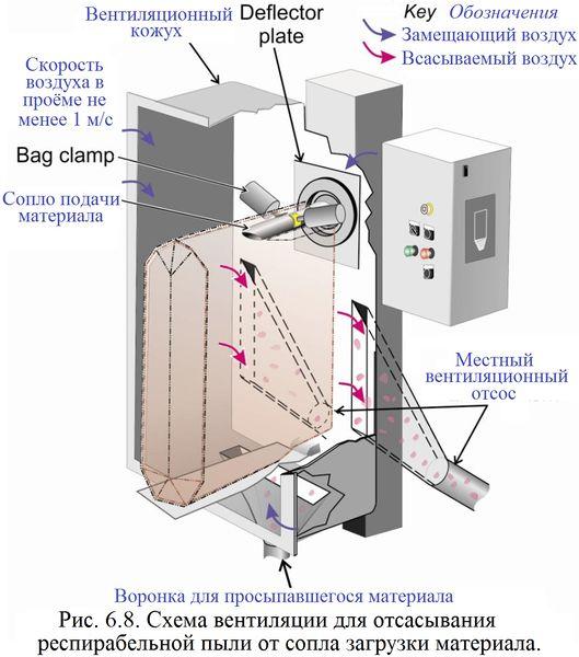 Файл:Обеспыливание 2012 Рис. 06.08.jpg