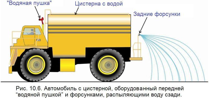 Файл:Обеспыливание 2012 Рис. 10.06.jpg