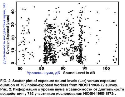 Occupational Noise Exposure рис 2.jpg