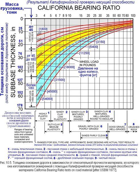 Файл:Обеспыливание 2012 Рис. 10.05.JPG