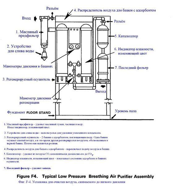 Файл:Фиг. F-4. Установка для очистки воздуха, сжимаемого до низкого давления.JPG