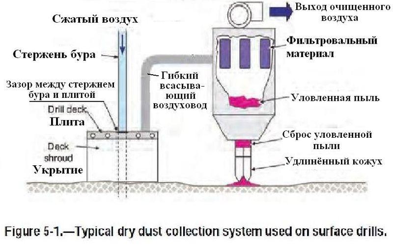 Файл:Обеспыливание при добыче угля в шахтах США. Фиг. 5.1 Типичная сухая пылеулавливающая система для бурения на поверхности.jpg