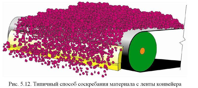 Файл:Обеспыливание 2012 Рис. 05.12.JPG