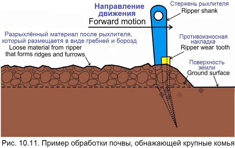 Файл:Обеспыливание 2012 Рис. 10.11.jpg