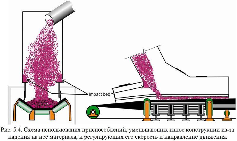 Файл:Обеспыливание 2012 Рис. 05.04.jpg