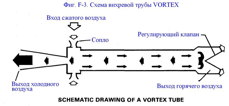 Файл:Фиг. F-3. Схема вихревой трубы.JPG
