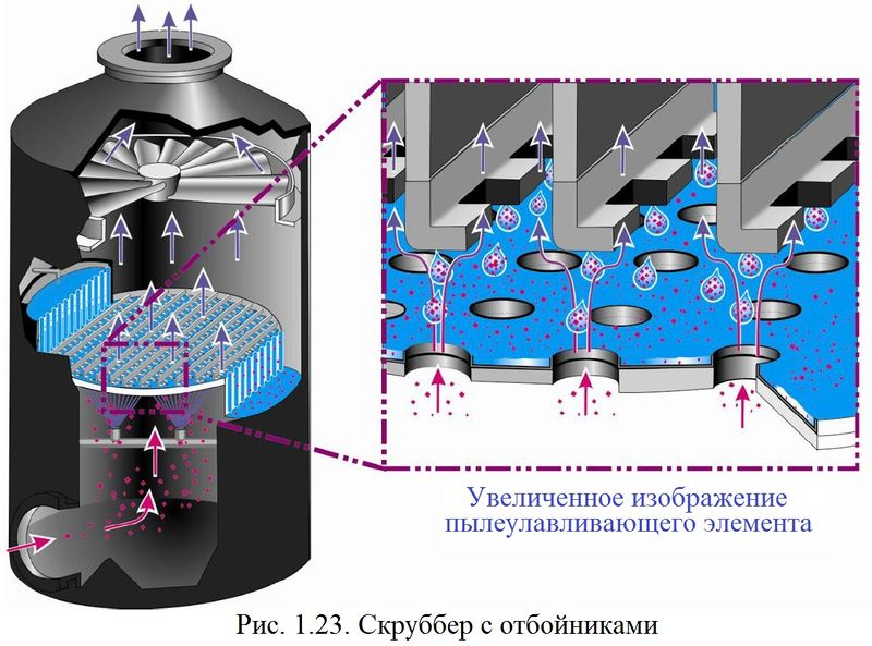 Файл:Обеспыливание 2012 Рис. 01.23.jpg