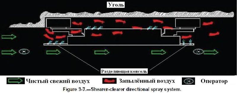 Файл:Обеспыливание при добыче угля в шахах США. Фиг. 3.7.jpg