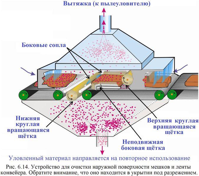 Файл:Обеспыливание 2012 Рис. 06.14.jpg