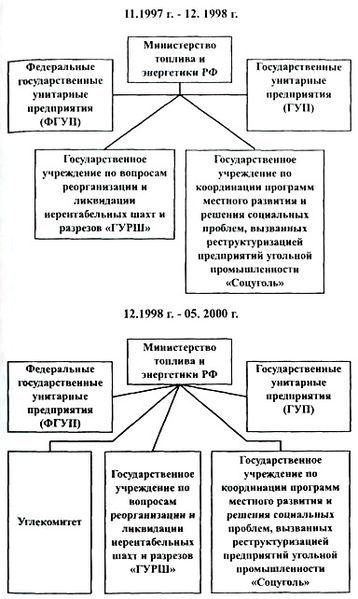 Файл:Углепром России-2.jpg