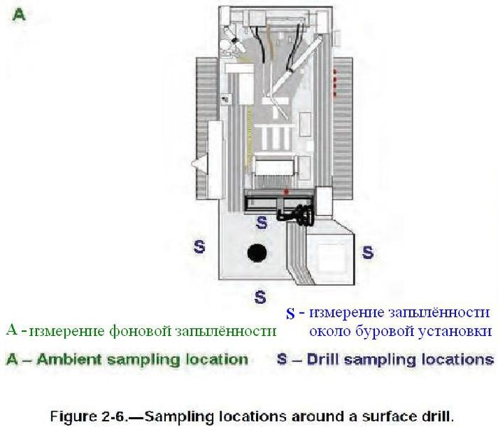 Файл:Обеспыливание при добыче угля в шахах США. Фиг. 2.6.jpg