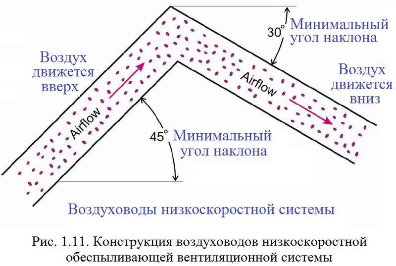 Файл:Обеспыливание 2012 Рис. 01.11.jpg