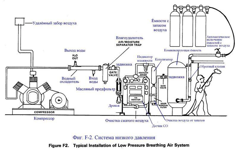 Файл:Фиг. F-2. Система низкого давления.JPG