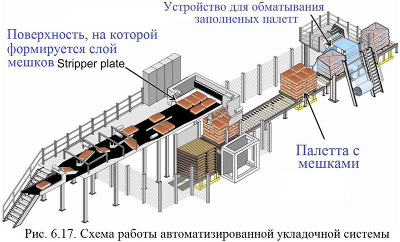 Файл:Обеспыливание 2012 Рис. 06.17.jpg