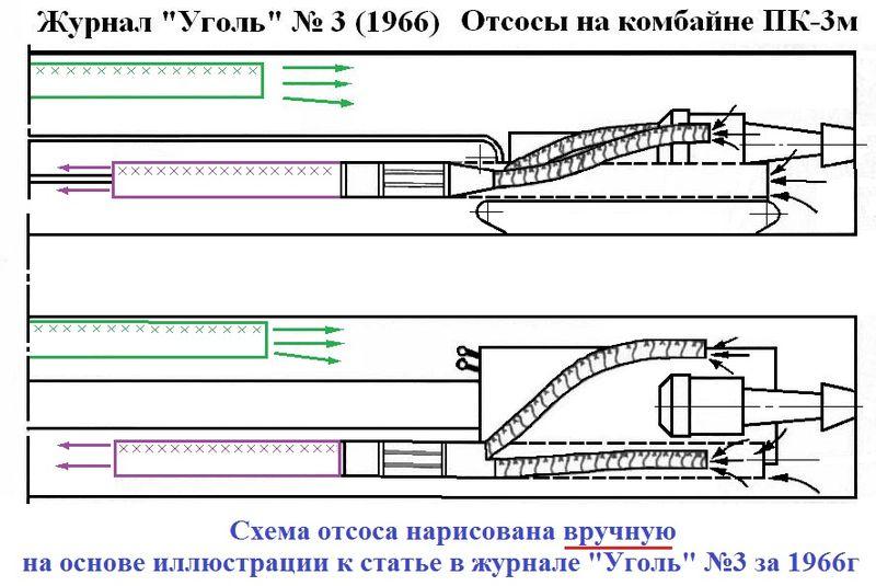 Файл:Пылеотсос на проходческом комбайне ПК-3М.jpg