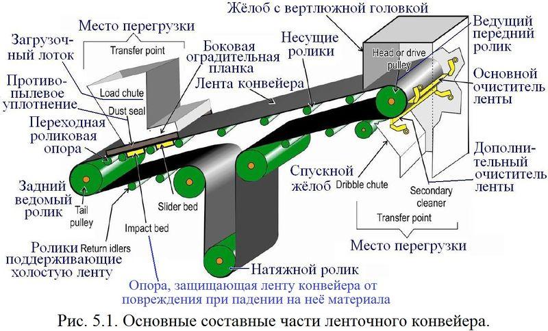 Файл:Обеспыливание 2012 Рис. 05.01.jpg