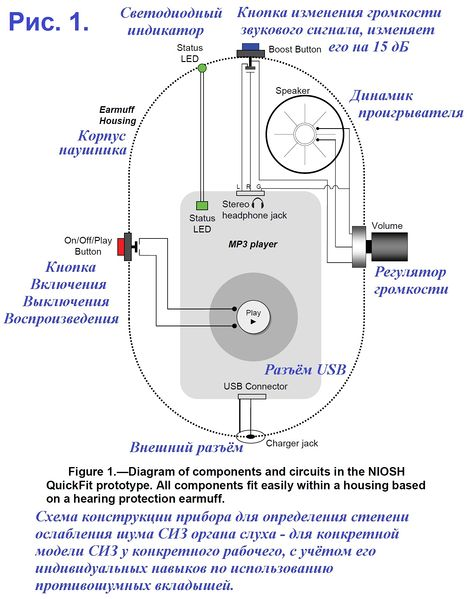 Файл:QuickFit (NIOSH for hearing protection) Fig 1.jpg