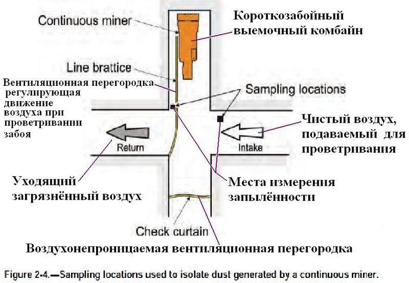Файл:Обеспыливание при добыче угля в шахтах США. Фиг. 2.4 Положение измерителей запылённости у выемочного комбайна.jpg
