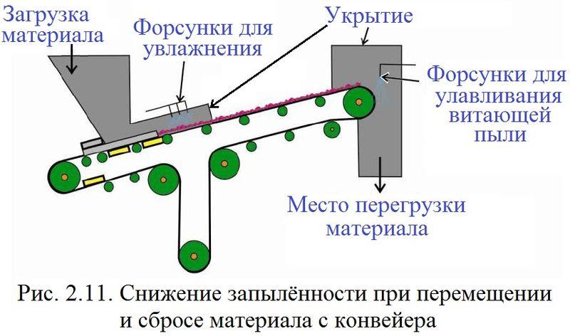 Файл:Обеспыливание 2012 Рис. 02.11.jpg