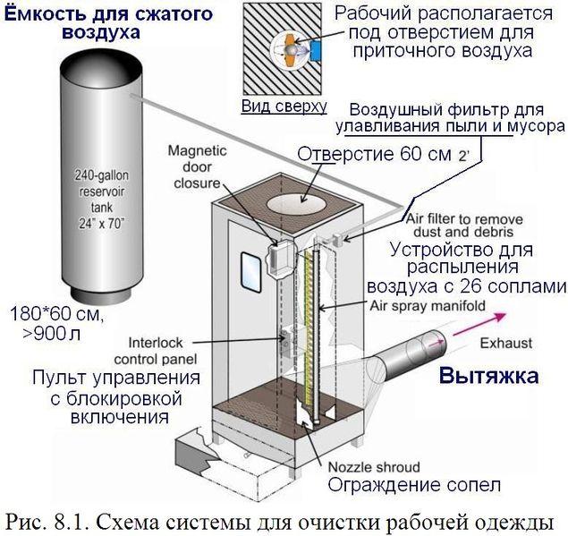 Файл:Обеспыливание 2012 Рис. 08.01.jpg