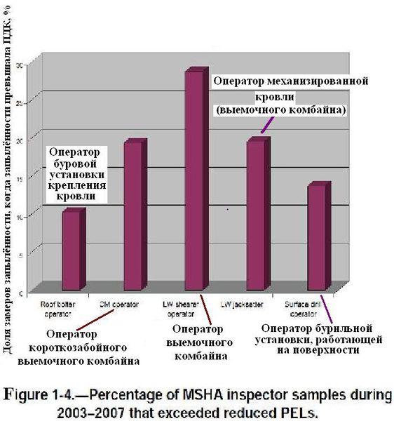 Файл:Обеспыливание при добыче угля в шахах США. Фиг. 1.4 Доля замеров запылённости воздуха, сделанных инспекторами MSHA.jpg
