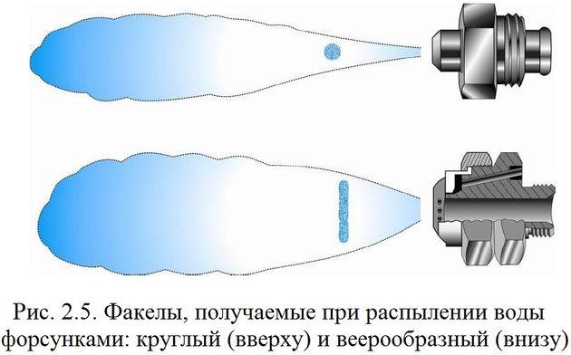 Водяные форсунки своими руками