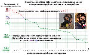 Коефициенти на защита - филтриращи респиратори с цяла лицева маска-ru.jpg