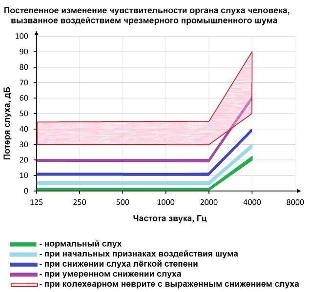 Файл:Ухудшение слуха при воздействии шума.jpg