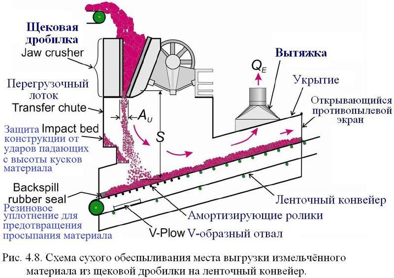Файл:Обеспыливание 2012 Рис. 04.08.JPG