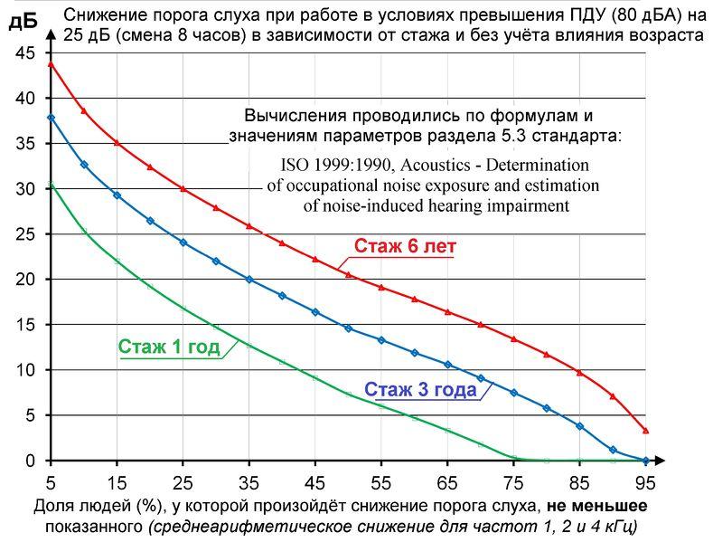 Файл:Снижение слуха при стаже 1, 3 и 6 лет.jpg