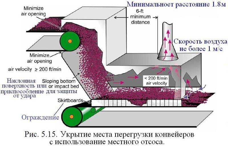 Файл:Обеспыливание 2012 Рис. 05.15.JPG