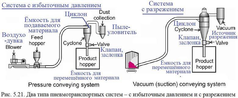 Потеря давления является сопротивлением воздуха в гибком воздуховоде