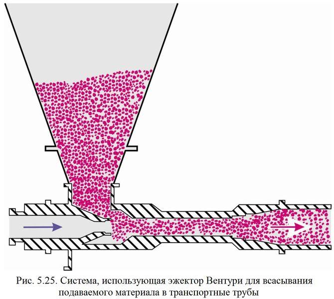 Файл:Обеспыливание 2012 Рис. 05.25.jpg