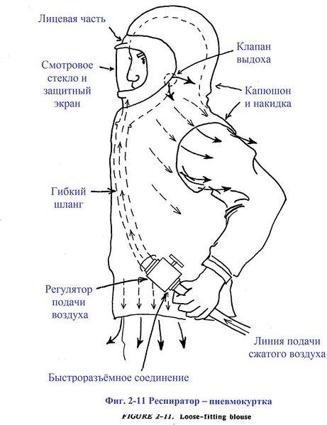 Файл:Фиг. 2-11. Респиратор - пневмокуртка.jpg