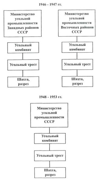 Файл:Углепром СССР-10.jpg