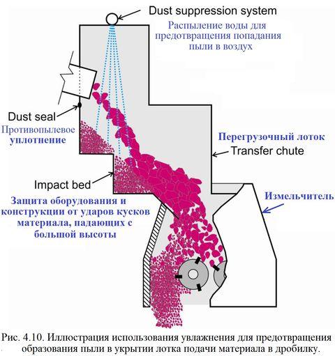 Насос ловушка который устраняет попавшую внутрь пыль