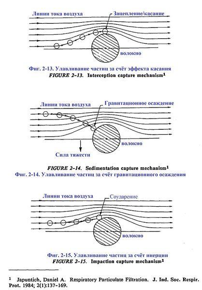 Файл:Фиг. 2-13-15. Принципы улавливания аэрозоля.jpg