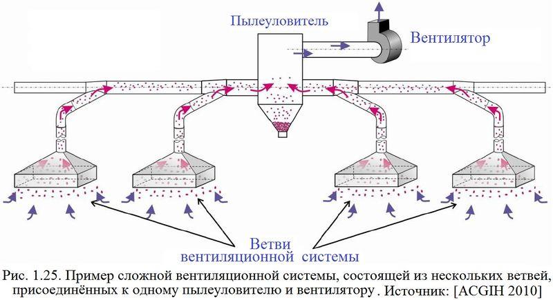 Файл:Обеспыливание 2012 Рис. 01.25.jpg