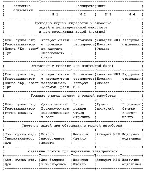 Файл:Устав ВГСЧ Приложение 6.png
