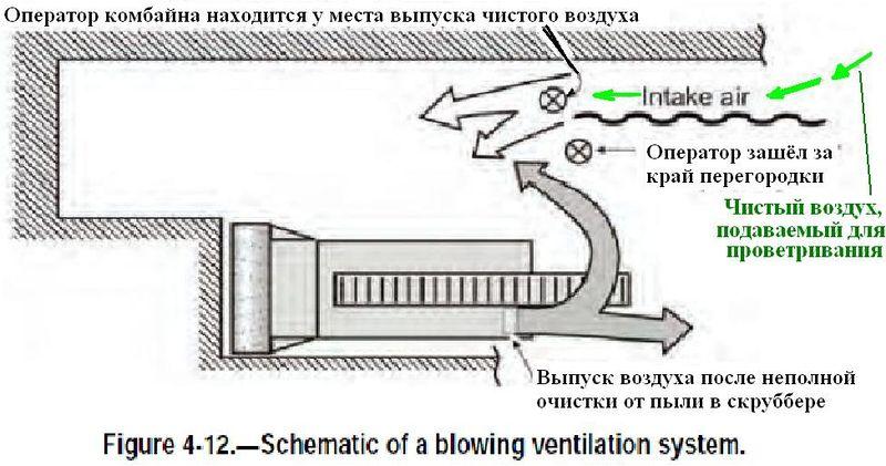 Файл:Обеспыливание при добыче угля в шахтах США. Фиг. 4.12 Схема нагнетательной вентиляционной системы.jpg