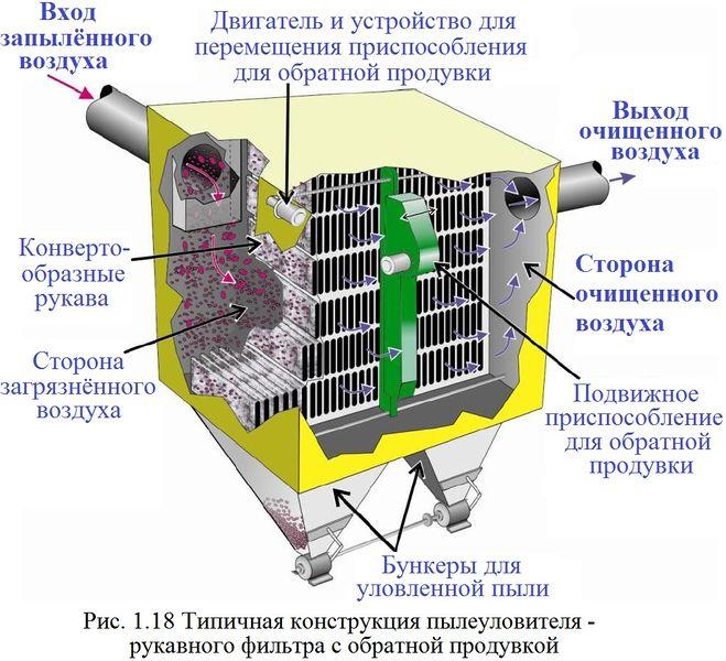 Файл:Обеспыливание 2012 Рис. 01.18.jpg