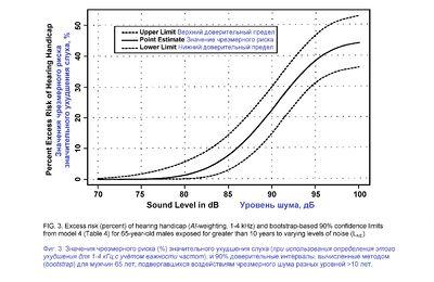 Occupational Noise Exposure рис 3.jpg